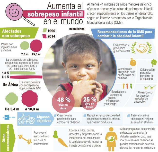 41-millones-de-ninos-menores-de-cinco-anos-son-obesos