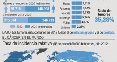 Un tercio de la población española tendrá cáncer en algún momento de su vida