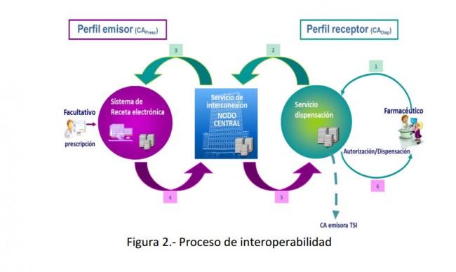 receta-electronica-proceso-interoperabilidad