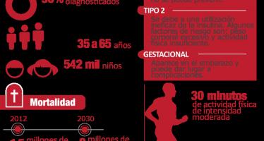 Día Mundial de la Salud: 422 millones de adultos diabéticos en el mundo