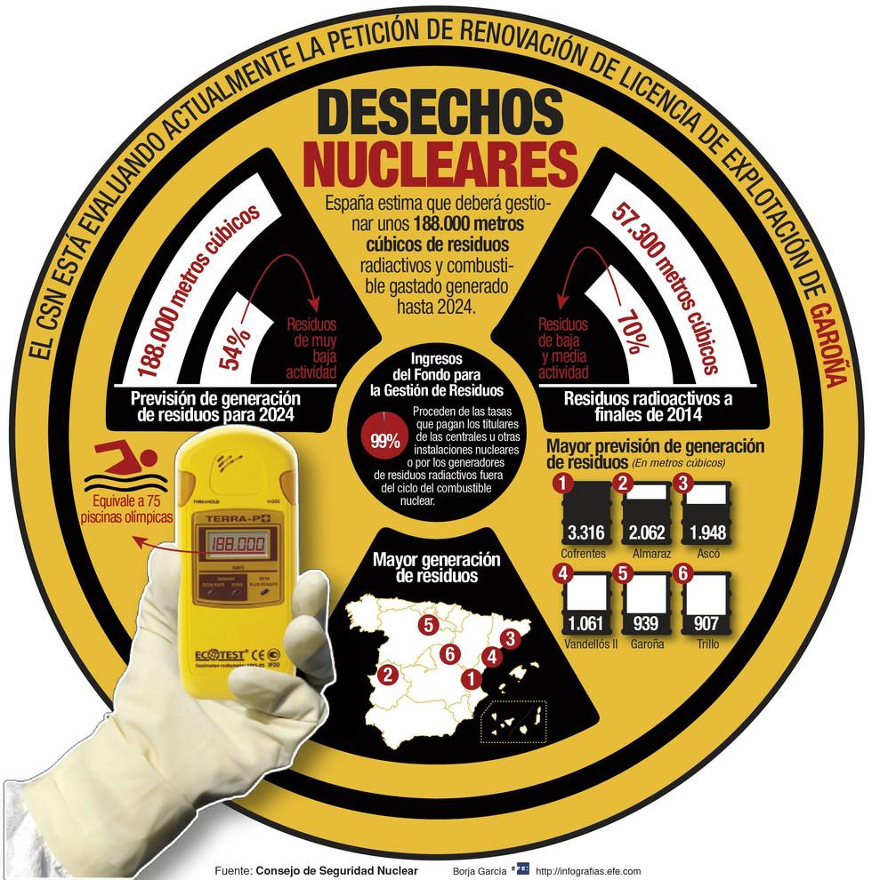 """GRA396. MADRID, 10/05/2016.- Detalle de la infografía de la Agencia EFE """"Desechos nucleares"""" disponible en http://infografias.efe.com. EFE/"""