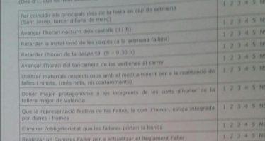 """Ciudadanos también carga contra la encuesta fallera de Fuset por """"partidista"""""""