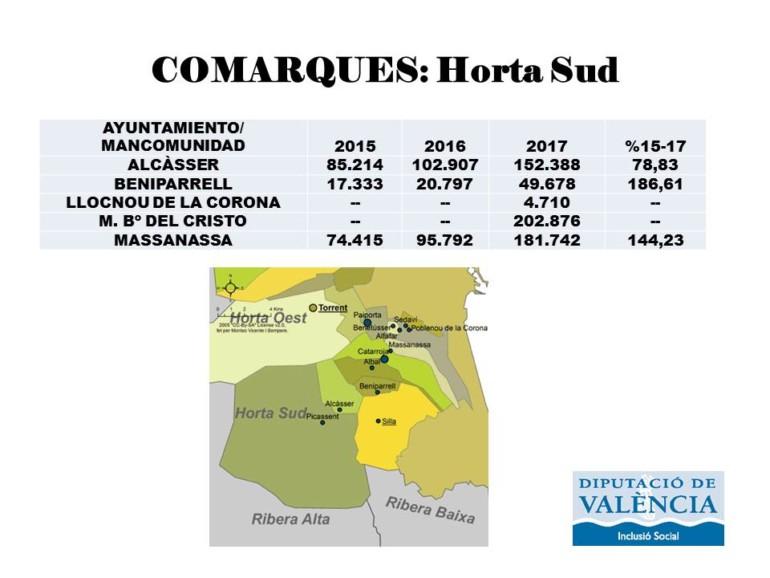 Horta Sud recibirá 591.394 euros del nuevo Modelo de Servicios Sociales