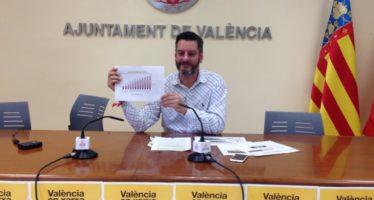 Els perfils de l'Ajuntament de València s'han situat en els primers llocs de xarxes socials municipals